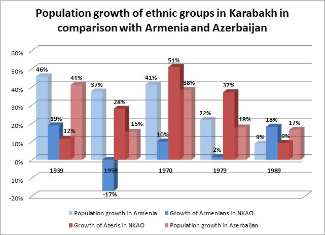 Azerbaijani population